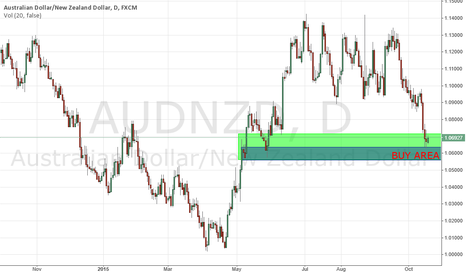 AUDNZD: Alert trigged - long on AUDNZD Weekly Area - Daily Timeframe