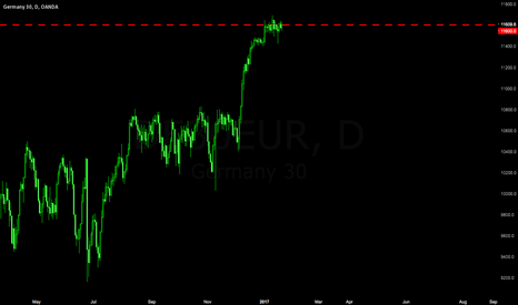 DE30EUR: DAX : Sell off from 11600 resistance level