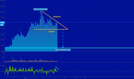 EOSUSD: EOSUSD - Descending Triangle