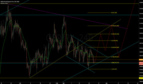 GBPJPY: GBPJPY - Long for break out of channel
