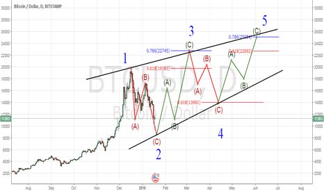 BTCUSD: leading diagonal pattern