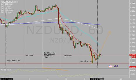 NZDUSD: Looking for long positions on the kiwi/dollar