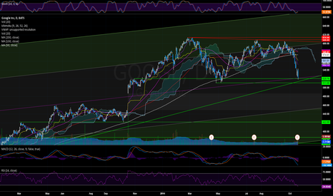 GOOGL: GOOGL: oversold at the median, potential range, watch the gap