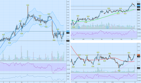 XLU: $xlu continuation patterns across the board!