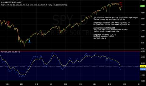 SPY: SPX Long/Short Momentum Algorithm Beats S&P500 By A Huge Margin!