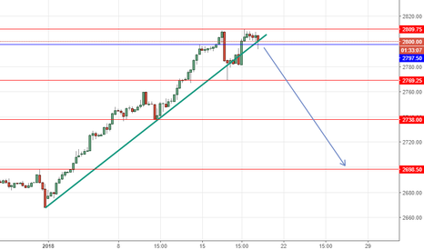 ES1!: SP500 sell below 2797.5 TP at 2769.25++ then 2738 then 2698