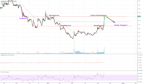 MNKD: MNKD near resistance. Short idea?