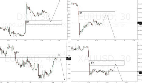 XAUUSD: Trade levels for the week.