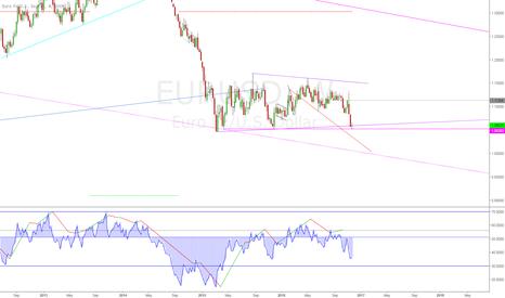 EURUSD: eur/usd - week