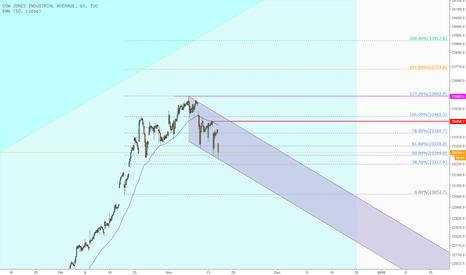 DJI: Dow Jones gefangen in bullischer Flagge