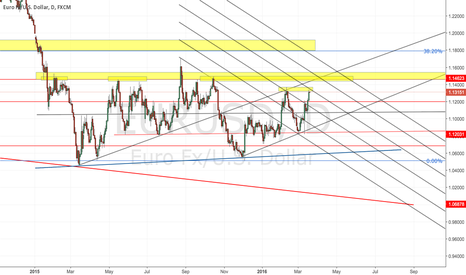 EURUSD: EURUSD LONG DEEPER LOOK