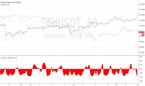 ETHUSDT: ETHUSD and BTCUSD negative correlation developing