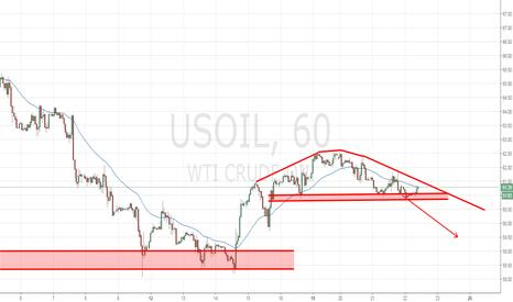 USOIL: OIL back to 59$ ?