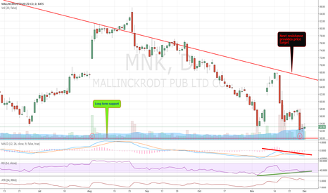 MNK: Technical divergence to be resolved upwards?