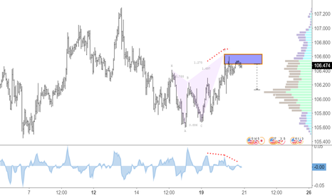 USDJPY: Bearish Butterfly