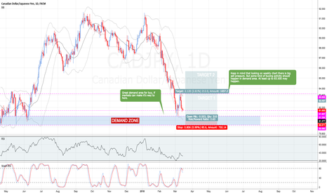 CADJPY: CAD / JPY LONG POSSIBLE SWING TRADE