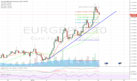 EURGBP: Test the support line