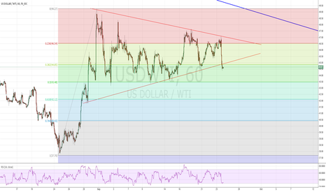 USDWTI: WTI breaking down out of wedge formation of past 3 weeks.