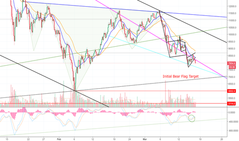 "BTCUSD: ""Not Everything is A Flag, MAGIC!!"" LOL Bitcoin! (BTC)"