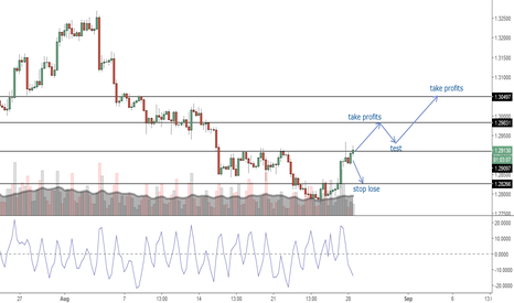 GBPUSD: the trend start to fly! many pips are coming