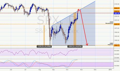 SPX: SPX ascending broadening wedge pattern