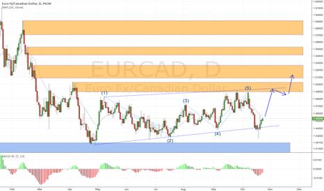 EURCAD: EURCAD daily chart
