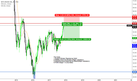 """USOIL: """"Trade what you see not what you think"""" Bearish Sentiment"""