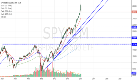SPY: The crash is just starting.