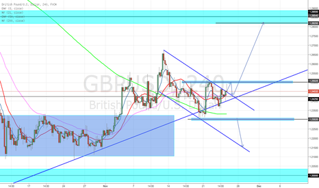 GBPUSD:  GBPUSD BUY AND SELL SETUP