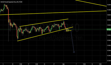 GBPJPY: waiting for breakout