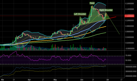 ETHBTC: Possible H&S on the daily