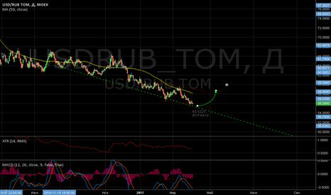 USDRUB_TOM: USD RUB хороший момент для покупок