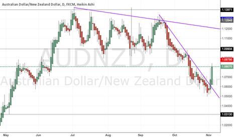 AUDNZD: AUD/NZD - Clear Down Trendline Breakout