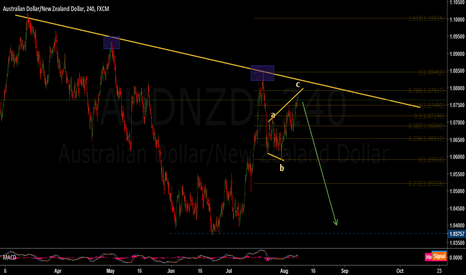 AUDNZD: Aud/Nzd big drop before an even bigger up-move
