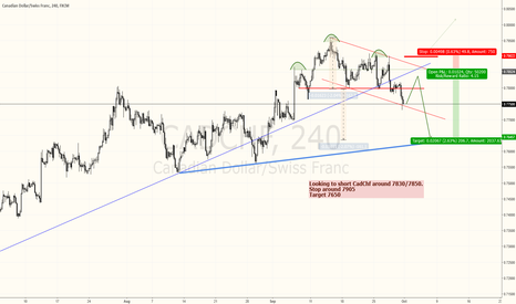 CADCHF: CADCHF: Looking to short a nice SHS