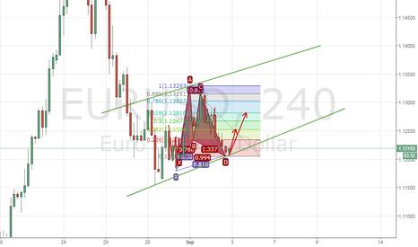EURUSD: STILL SLEEPING EUR ?