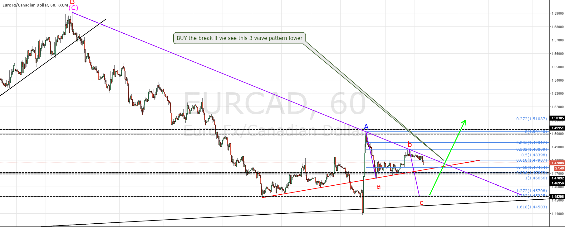 EURCAD update, short then long