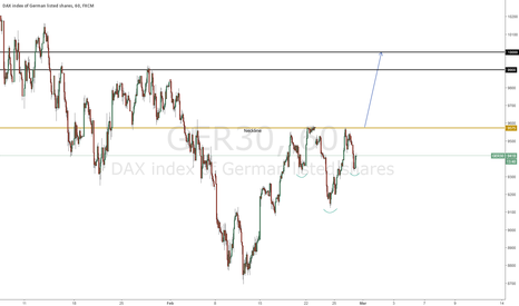 GER30: Head and Shoulder Consolidation DAX