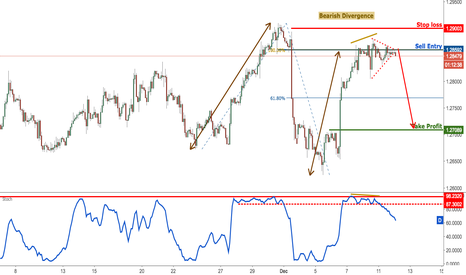 USDCAD: USDCAD forming a nice reversal pattern, remain bearish