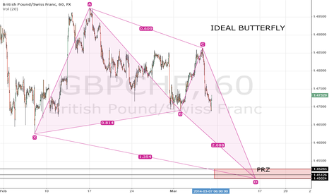 GBPCHF: IDEAL BUTTERFLY PATTERN