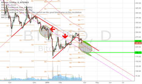 BTCUSD: prediction for next 10 days