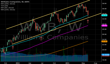 WMB: WMB poised for gains
