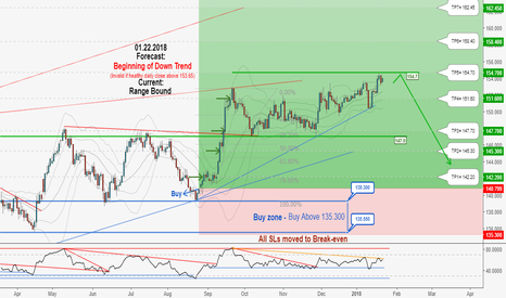 GBPJPY: Excellent Long-Term Hunting Opportunity in GBPJPY, Don't miss it
