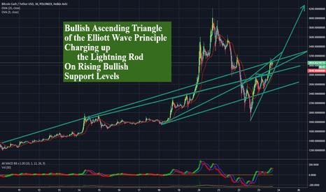 BCHUSDT: Charging up the Bitcoin Cash BCH/BCC Lightning Rod