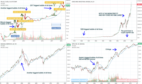 DJI: Beware the biggest bubble of all times!