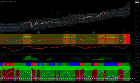 LRCX: Short LRCX at $181.5