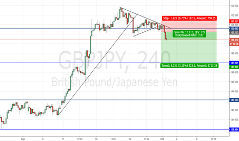 GBPJPY: MY THOUGHT'S ON GBPJPY