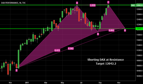 DAX: Short at Resistance