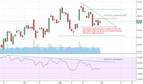 TATASTEEL: Tata Steel trading opportunity
