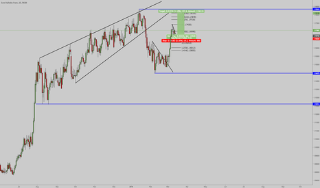 EURCHF: EURCHF COMpleting its leg to upside